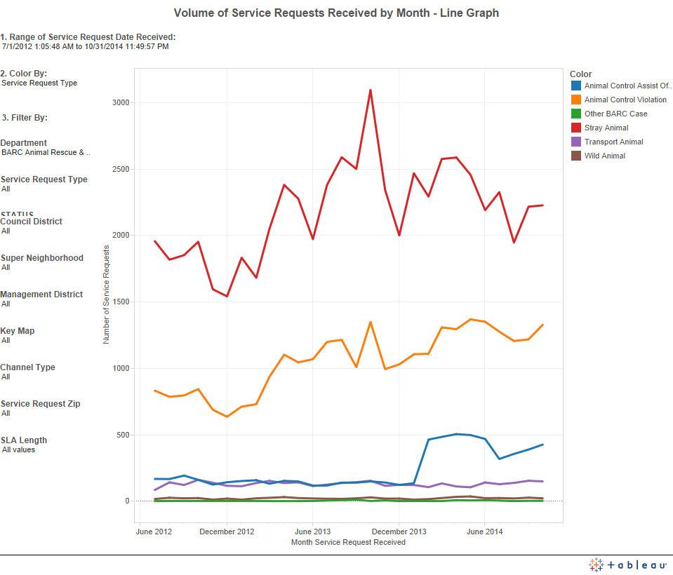 BARC service request type volumes over time